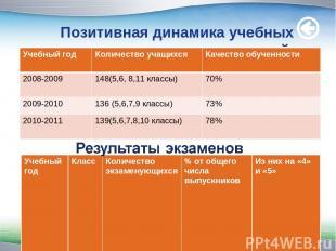 Позитивная динамика учебных достижений. www.themegallery.com Учебный год Количес