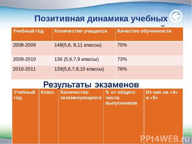 Позитивная динамика учебных достижений. www.themegallery.com Учебный год Количество учащихся Качество обученности 2008-2009 148(5,6, 8,11 классы) 70% 2009-2010 136 (5,6,7,9 классы) 73% 2010-2011 139(5,6,7,8,10 классы) 78% Учебный год Класс Количеств…