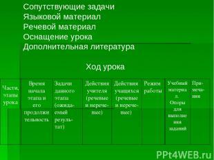 Сопутствующие задачи Языковой материал Речевой материал Оснащение урока Дополнит