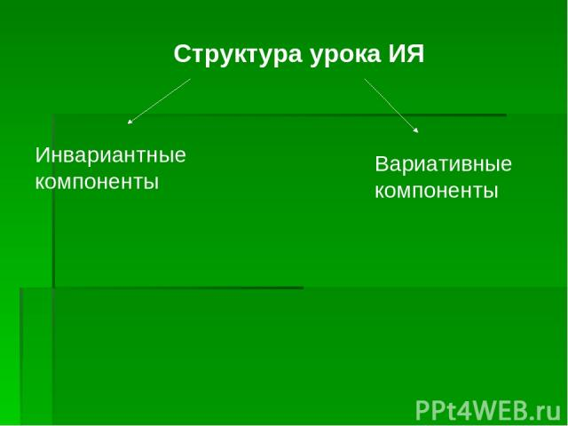 Структура урока ИЯ Инвариантные компоненты Вариативные компоненты
