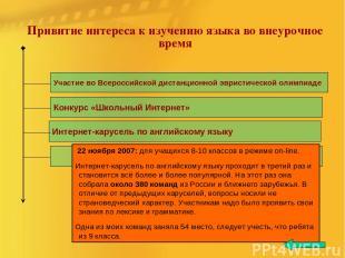 Привитие интереса к изучению языка во внеурочное время Участие во Всероссийской