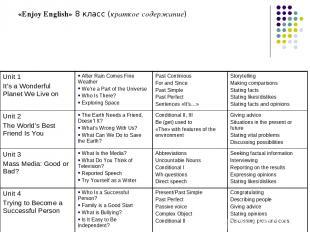 «Enjoy English» 8 класс (краткое содержание) Unit 1 It's a Wonderful Planet We L