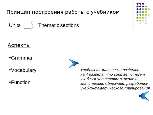 Принцип построения работы с учебником Units Thematic sections Grammar Vocabulary Function Аспекты Учебник тематически разделен на 4 раздела, что соответствует учебным четвертям в школе и значительно облегчает разработку учебно-тематического планирования