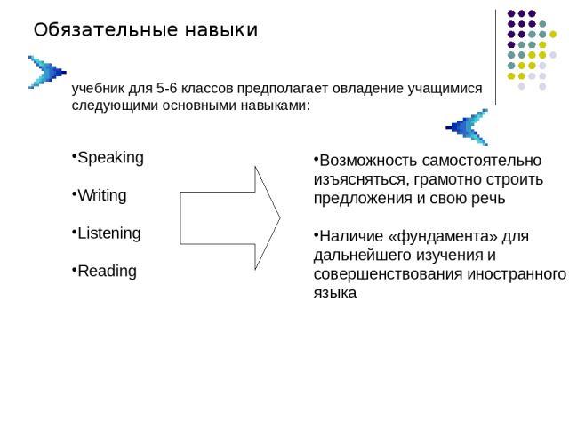 Обязательные навыки учебник для 5-6 классов предполагает овладение учащимися следующими основными навыками: Speaking Writing Listening Reading Возможность самостоятельно изъясняться, грамотно строить предложения и свою речь Наличие «фундамента» для …
