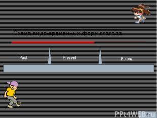 Схема видо-временных форм глагола Past Present Future