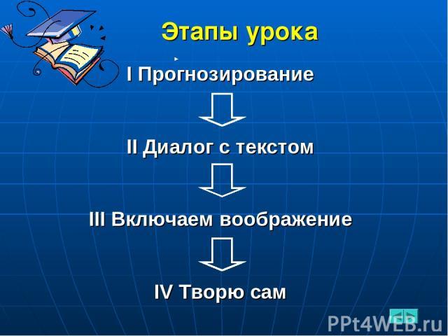 Этапы урока I Прогнозирование II Диалог с текстом III Включаем воображение IV Творю сам