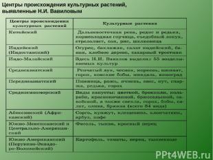 Центры происхождения культурных растений, выявленные Н.И. Вавиловым
