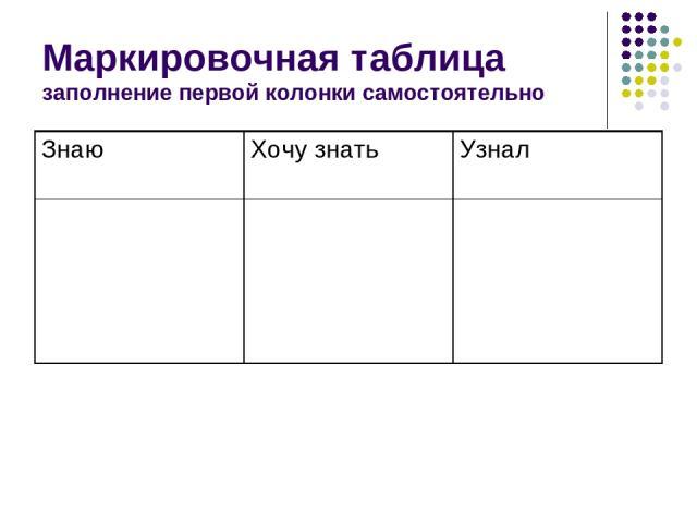 Маркировочная таблица заполнение первой колонки самостоятельно Знаю Хочу знать Узнал