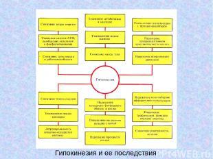 Гипокинезия и ее последствия