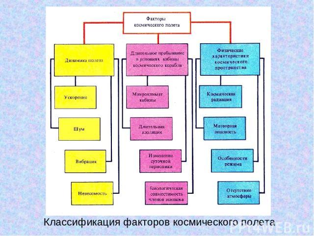 Классификация факторов космического полета