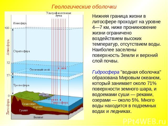 Геологические оболочки Нижняя граница жизни в литосфере проходит на уровне 4—7 км, ниже проникновение жизни ограничено воздействием высоких температур, отсутствием воды. Наиболее заселены поверхность Земли и верхний слой почвы. Гидросфера