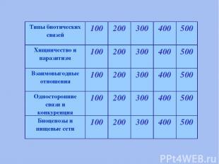 Типы биотических связей 100 200 300 400 500 Хищничество и паразитизм 100 200 300