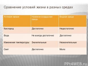 Сравнение условий жизни в разных средах Условия жизни Наземно-воздушная среда Во