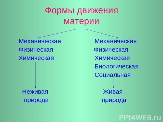 Формы движения материи Механическая Механическая Физическая Физическая Химическая Химическая Биологическая Социальная Неживая Живая природа природа