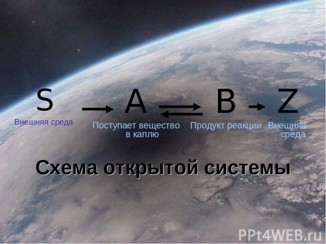 S Внешняя среда A Поступает вещество в каплю B Продукт реакции Z Внешняя среда Схема открытой системы