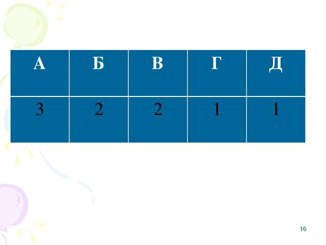 * А Б В Г Д 3 2 2 1 1