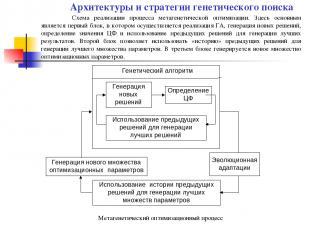 Метагенетический оптимизационный процесс Схема реализации процесса метагенетичес