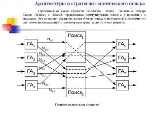 Горизонтальная схема стратегии «эволюция – поиск – эволюция». Внутри блоков «Пои