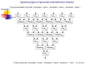 Схема реализации стратегий «эволюция – поиск – эволюция – поиск – эволюция – пои