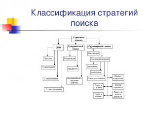 Классификация стратегий поиска