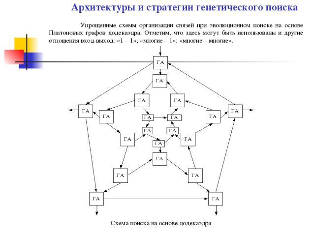Упрощенные схемы организации связей при эволюционном поиске на основе Платоновых графов додекаэдра. Отметим, что здесь могут быть использованы и другие отношения вход-выход: «1 – 1»; «многие – 1»; «многие – многие». Архитектуры и стратегии генетичес…