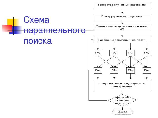 Схема параллельного поиска
