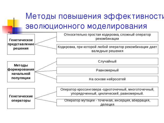 Методы повышения эффективности эволюционного моделирования
