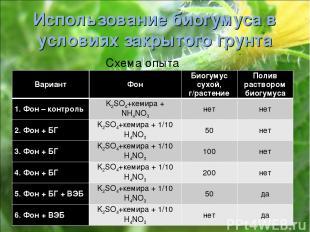 Использование биогумуса в условиях закрытого грунта Схема опыта Вариант Фон Биог