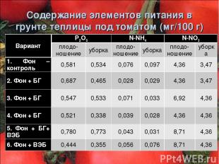 Содержание элементов питания в грунте теплицы под томатом (мг/100 г) Вариант Р2О