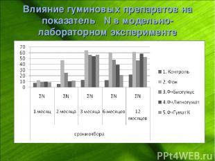 Влияние гуминовых препаратов на показатель ΣN в модельно-лабораторном эксперимен