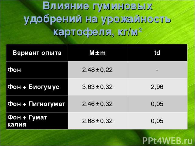Влияние гуминовых удобрений на урожайность картофеля, кг/м2 Вариант опыта М m td Фон 2,48 0,22 - Фон + Биогумус 3,63 0,32 2,96 Фон + Лигногумат 2,46 0,32 0,05 Фон + Гумат калия 2,68 0,32 0,05