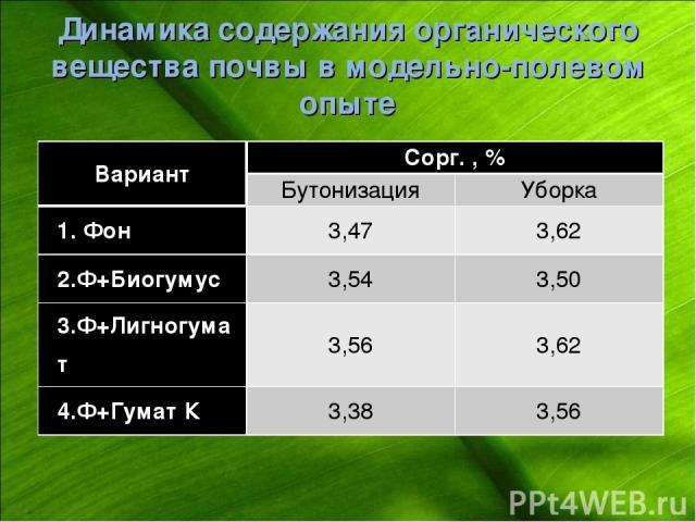 Динамика содержания органического вещества почвы в модельно-полевом опыте Вариант Сорг. , % Бутонизация Уборка 1. Фон 3,47 3,62 2.Ф+Биогумус 3,54 3,50 3.Ф+Лигногумат 3,56 3,62 4.Ф+Гумат К 3,38 3,56