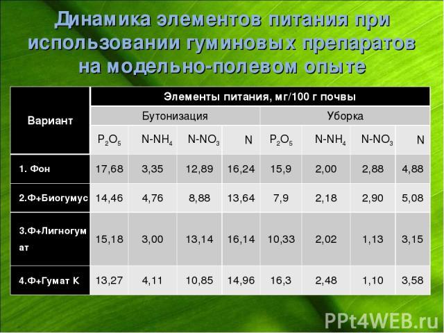 Динамика элементов питания при использовании гуминовых препаратов на модельно-полевом опыте Вариант Элементы питания, мг/100 г почвы Бутонизация Уборка Р2О5 N-NH4 N-NO3 ΣN Р2О5 N-NH4 N-NO3 ΣN 1. Фон 17,68 3,35 12,89 16,24 15,9 2,00 2,88 4,88 2.Ф+Био…