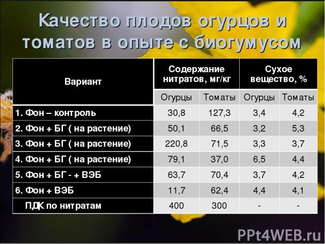 Качество плодов огурцов и томатов в опыте с биогумусом Вариант Содержание нитратов, мг/кг Сухое вещество, % Огурцы Томаты Огурцы Томаты 1. Фон – контроль 30,8 127,3 3,4 4,2 2. Фон + БГ ( на растение) 50,1 66,5 3,2 5,3 3. Фон + БГ ( на растение) 220,…