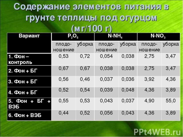 Содержание элементов питания в грунте теплицы под огурцом (мг/100 г) Вариант Р2О5 N-NH4 N-NO3 плодо- ношение уборка плодо-ношение уборка плодо-ношение уборка 1. Фон – контроль 0,53 0,72 0,054 0,038 2,75 3,47 2. Фон + БГ 0,67 0,67 0,038 0,038 2,75 3,…
