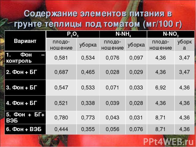 Содержание элементов питания в грунте теплицы под томатом (мг/100 г) Вариант Р2О5 N-NH4 N-NO3 плодо-ношение уборка плодо-ношение уборка плодо-ношение уборка 1. Фон – контроль 0,581 0,534 0,076 0,097 4,36 3,47 2. Фон + БГ 0,687 0,465 0,028 0,029 4,36…