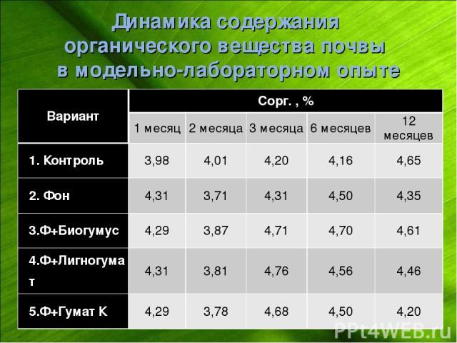 Динамика содержания органического вещества почвы в модельно-лабораторном опыте Вариант Сорг. , % 1 месяц 2 месяца 3 месяца 6 месяцев 12 месяцев 1. Контроль 3,98 4,01 4,20 4,16 4,65 2. Фон 4,31 3,71 4,31 4,50 4,35 3.Ф+Биогумус 4,29 3,87 4,71 4,70 4,6…