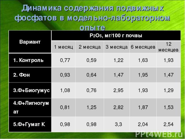 Динамика содержания подвижных фосфатов в модельно-лабораторном опыте Вариант P2O5, мг/100 г почвы 1 месяц 2 месяца 3 месяца 6 месяцев 12 месяцев 1. Контроль 0,77 0,59 1,22 1,63 1,93 2. Фон 0,93 0,64 1,47 1,95 1,47 3.Ф+Биогумус 1,08 0,76 2,95 1,93 1,…