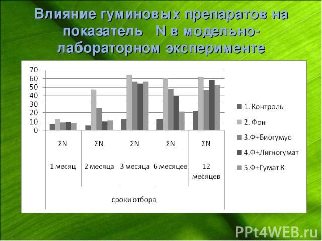Влияние гуминовых препаратов на показатель ΣN в модельно-лабораторном эксперименте