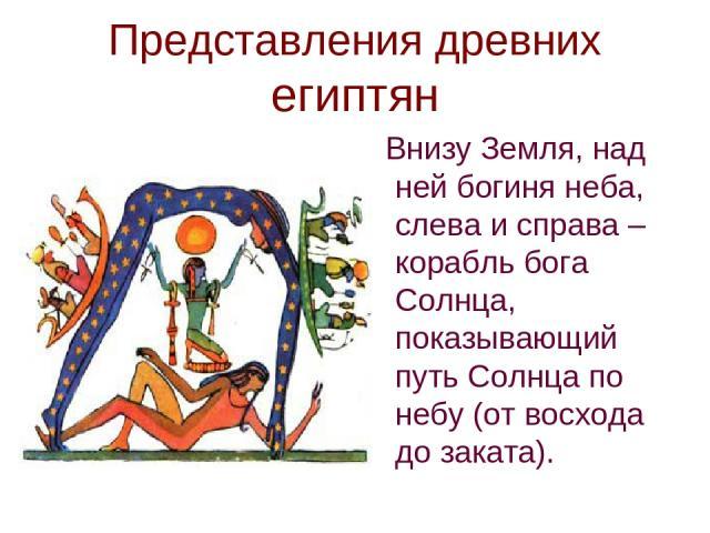 Представления древних египтян Внизу Земля, над ней богиня неба, слева и справа – корабль бога Солнца, показывающий путь Солнца по небу (от восхода до заката).
