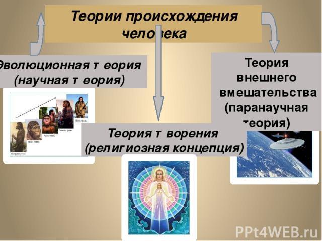 Теория внешнего вмешательства (паранаучная теория) Теории происхождения человека Эволюционная теория (научная теория) Теория творения (религиозная концепция)