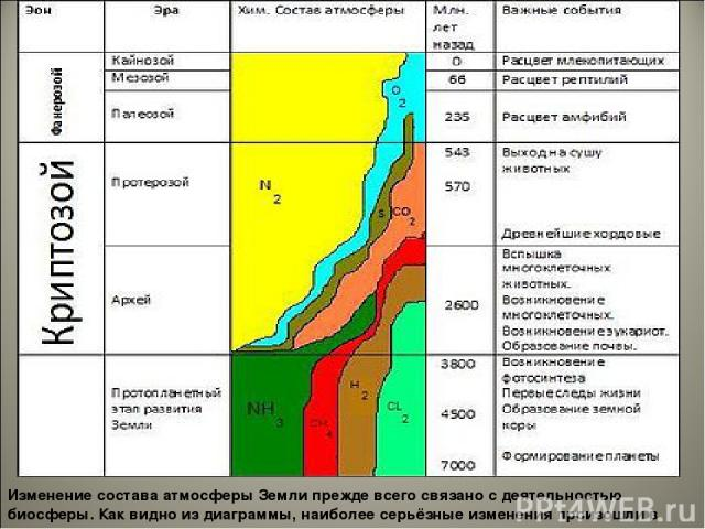 Изменение состава атмосферы Земли прежде всего связано с деятельностью биосферы. Как видно из диаграммы, наиболее серьёзные изменения произошли в архее и протерозое