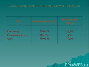 16,3% 4% 79,7% 20,94 % 0,03 % 79,03 % Кислород Углекислый газ Азот Выдыхаемый во