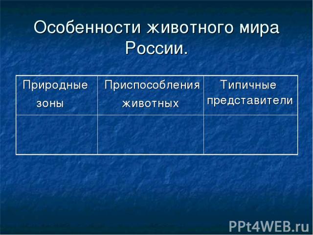 Особенности животного мира России. Природные зоны Приспособления животных Типичные представители