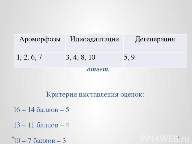 Оцените с соседом по парте работу друг друга - по 1 баллу за каждый правильный ответ. Критерии выставления оценок: 16 – 14 баллов – 5 13 – 11 баллов – 4 10 – 7 баллов – 3 6 – 0 баллов – 2 Ароморфозы Идиоадаптации Дегенерация 1, 2,6,7 3, 4, 8,10 5,9