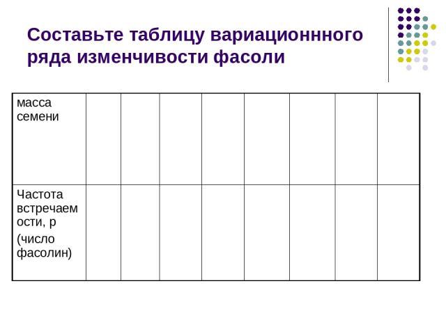 Составьте таблицу вариационнного ряда изменчивости фасоли масса семени Частота встречаемости, р (число фасолин)