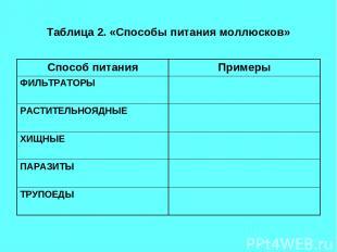 Таблица 2. «Способы питания моллюсков» Способ питания Примеры ФИЛЬТРАТОРЫ РАСТИТ
