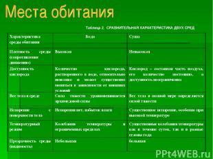 Таблица 2. СРАВНИТЕЛЬНАЯ ХАРАКТЕРИСТИКА ДВУХ СРЕД Характеристика среды обитания