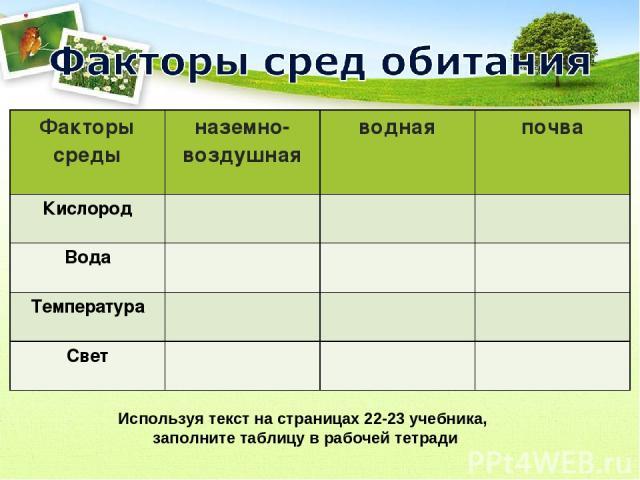 Используя текст на страницах 22-23 учебника, заполните таблицу в рабочей тетради Факторы среды наземно-воздушная водная почва Кислород Вода Температура Свет