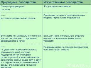 Таблица №1 Природные сообщества Искусственные сообщества Саморегулирующиеся сист